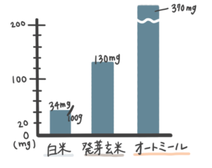 穀類のリンの多さ比較グラフ