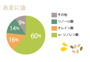 亜麻仁油のオメガ3脂肪酸のグラフ