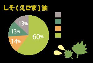 しそ(えごま)油の成分グラフ
