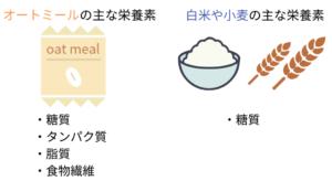 オートミールとお米の栄養素のちがい