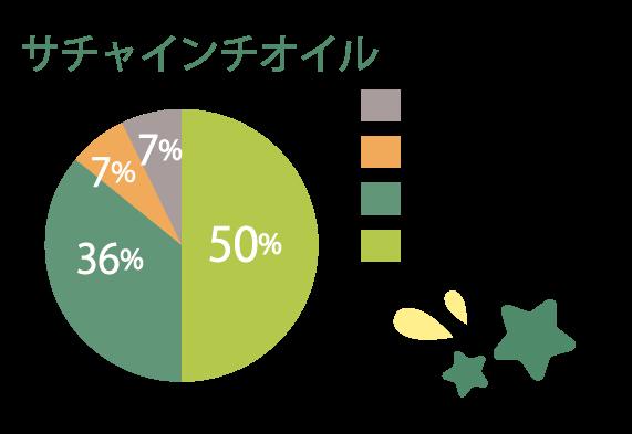 サチャインチオイルの脂肪酸含有量グラフ