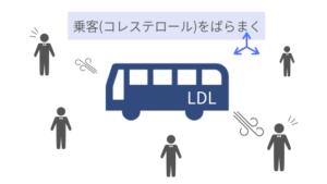 LDLがコレステロールをばらまいている様子