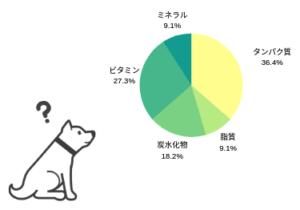 犬の手作りごはんは栄養バランスが崩れる?