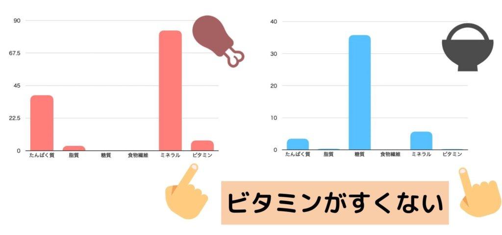 にわとり・若鶏・むね、皮なし-焼き100gとめし・精白米(陸稲)100gの栄養素グラフ(ビタミン・ミネラルは平均値)